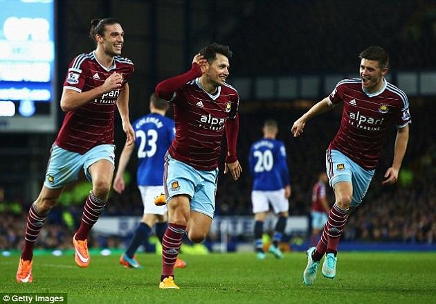 West Ham scores