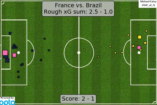xG France v Brazil