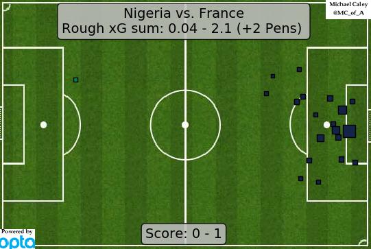 xG France v Nigeria