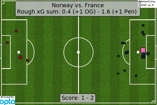 xG France v Norway