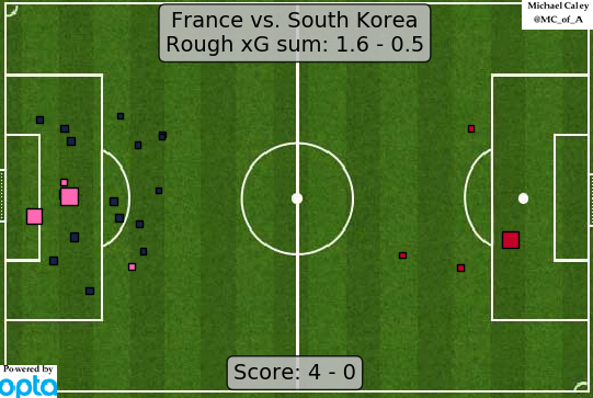 xG France v South Korea