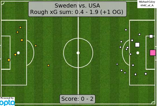 xG USA v Sweden