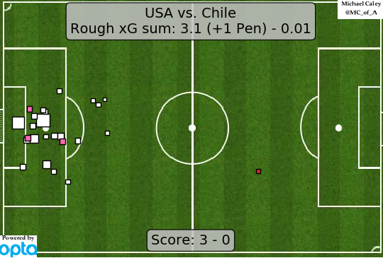 xG USA v Chile